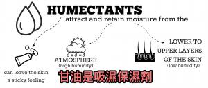 化妝品常用油脂蠟的植物性來源探討~以甘油(Glycerin)為例